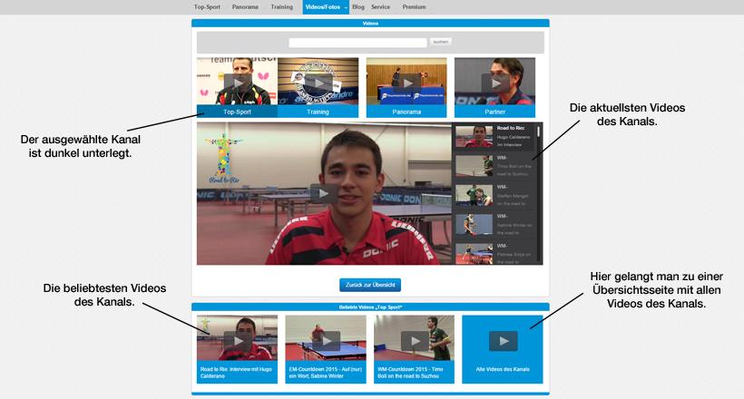 Die Kanalseite - Alle Videos zu einem der vier großen Themengebiete.