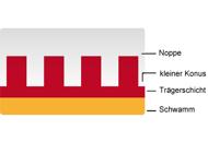 Know-How 'Material': Noppe ist nicht gleich Noppe